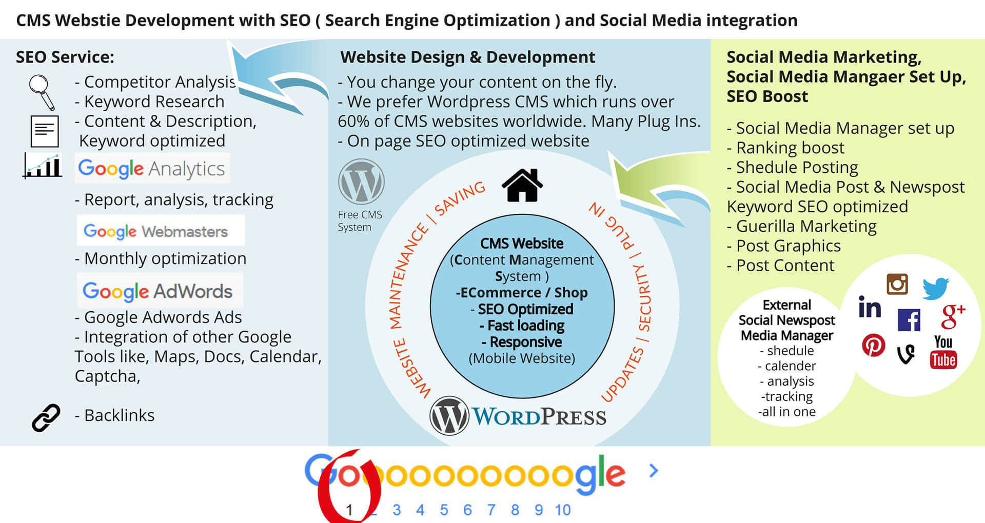 webdesign seo search engine optimization google internet marketing 1