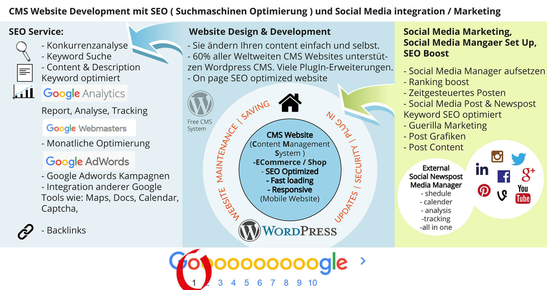 webdesign seo suchmaschinenoptimierung google social media marketing facebook twitter 3