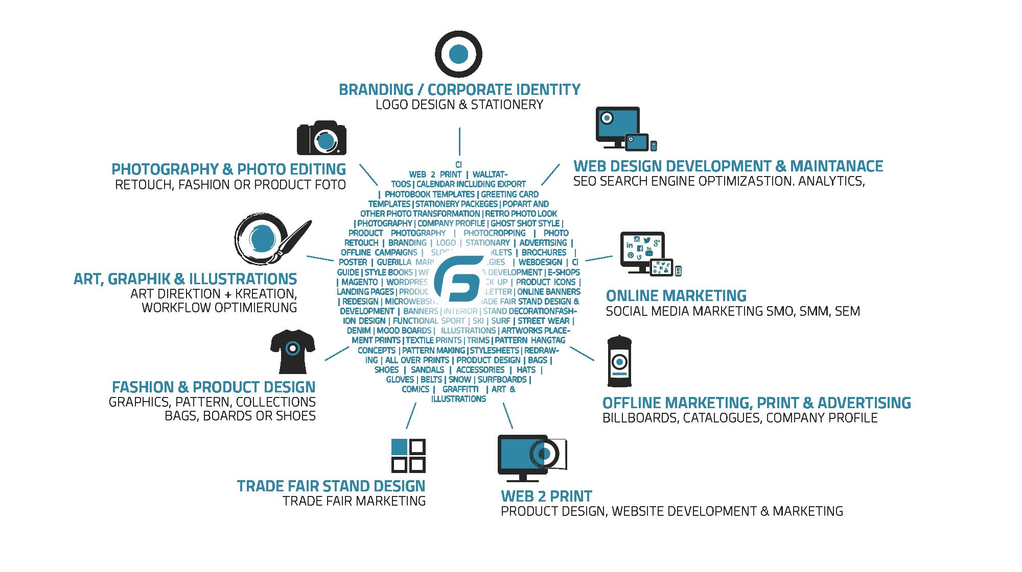 agentur services marketing design